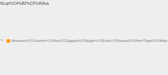 Nationalitati Satul Lopăţica